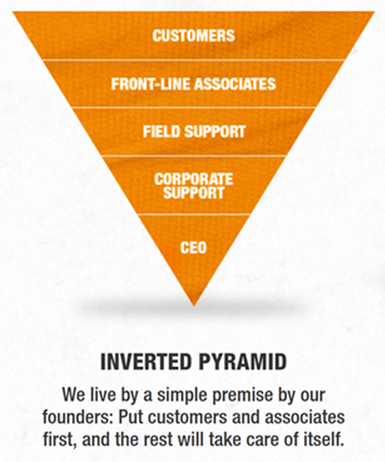 home-depot-inverted-pyramid
